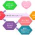軸対話|関わり区別ツール