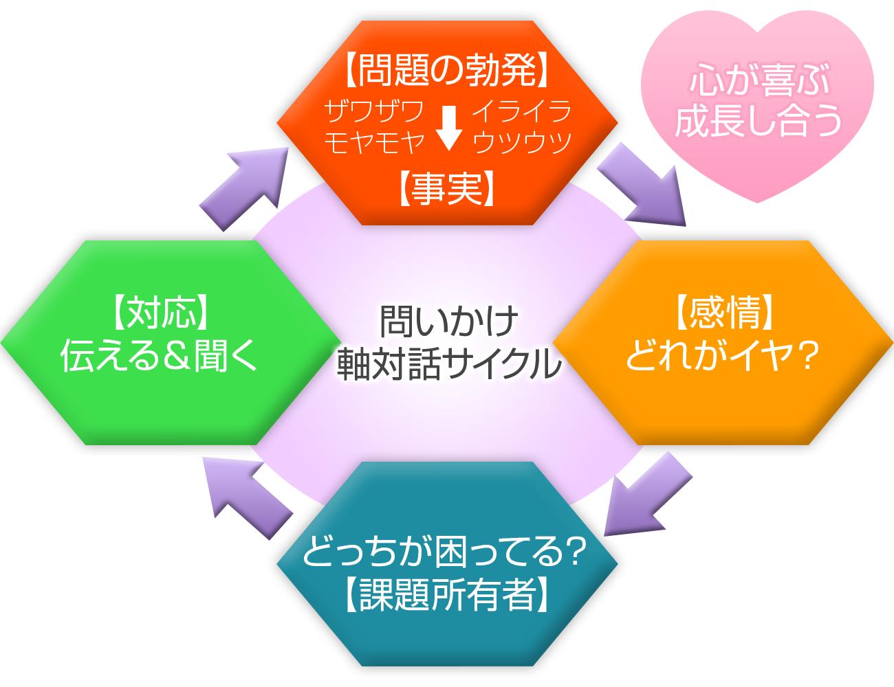 問いかけ軸対話サイクル