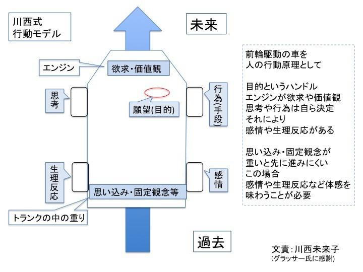 川西式行動モデル