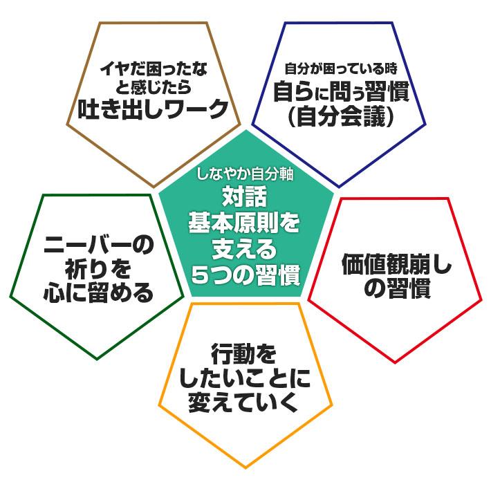 対話基本原則を支える5つの習慣